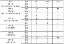 2018社会工作综合能力(中级社工师)考试备考最全指南,10章重点、4