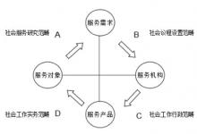 冯山:基于实务基础上的社会工作理论创新_理论研究社会工作