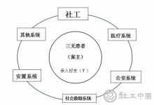 三无患者个案管理模式实践与探索(以东莞为例)_社会工作理论研究