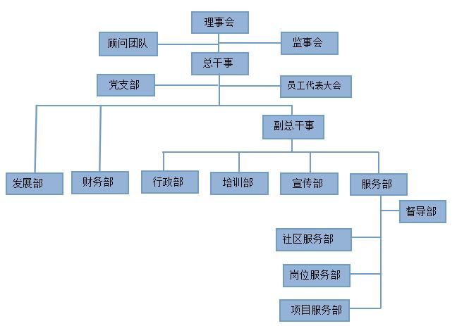深圳市日月社会工作服务社