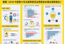 调研报告 中国青少年上网11大问题及5大风险