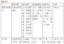 """广州市社区居家养老与社工站的""""小同大异"""""""