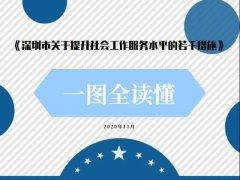一图全读懂 《深圳市关于提升社会工作服务水平的若干措施》